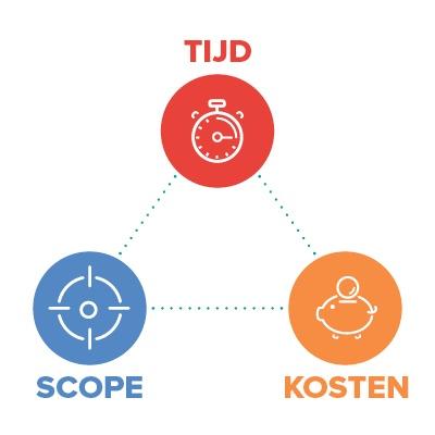 projectmanagement ijzeren driehoek