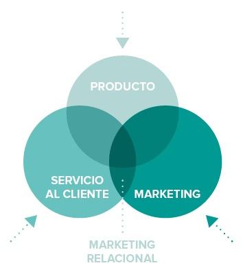 ¿Qué es el marketing relacional?.jpg
